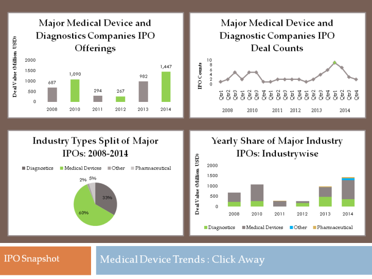 Medical device IPOs