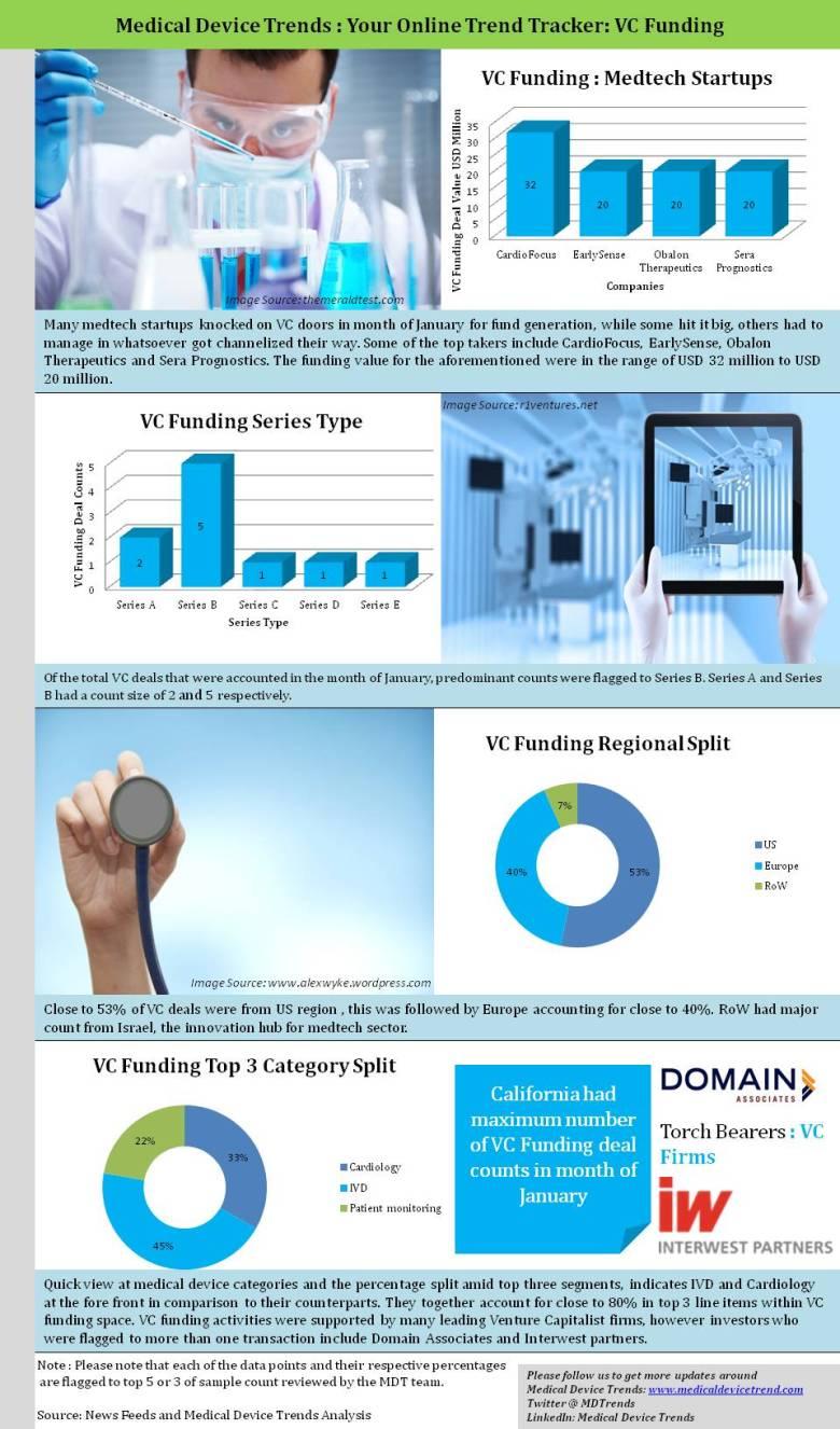 VC Funding January MDT
