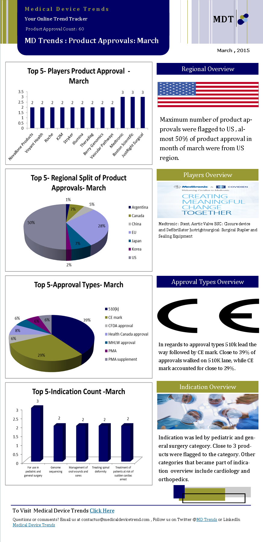 Medical Device Trends Product Approvals
