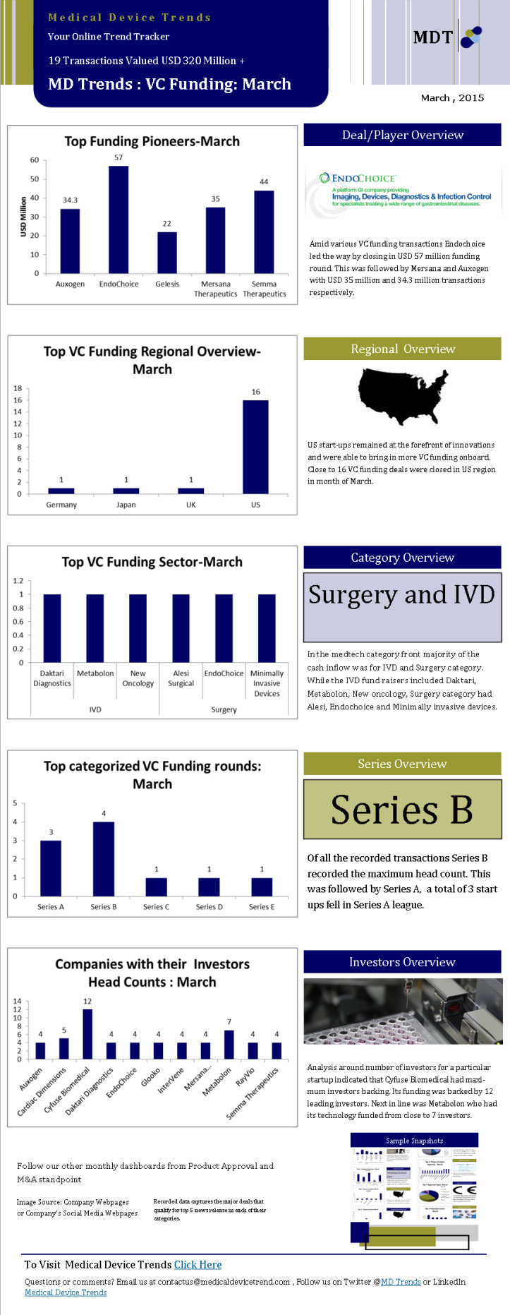 Medical Device Trends VC Funding March