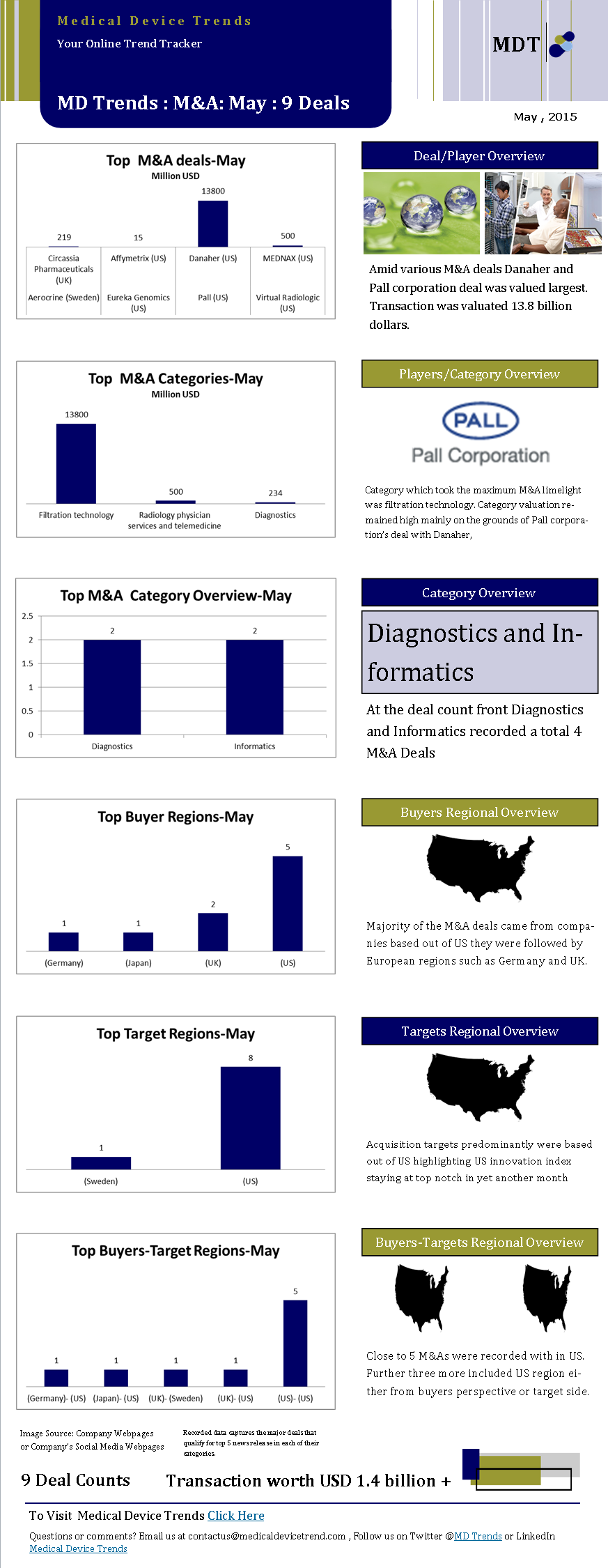 Medical Device Trends M&As