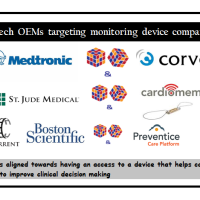 Why acquire a monitoring device company?